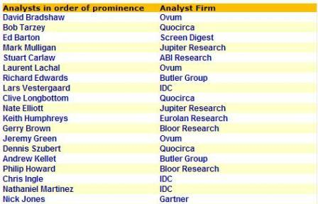 Top quoted analysts in the media (Jan - Mar 07, search: Microsoft)