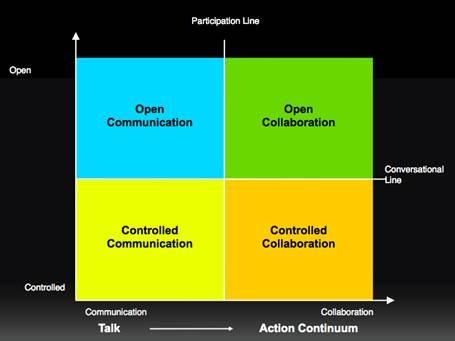 オープンコラボレーションと未来のPR 3