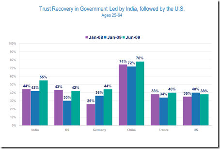 5 reasons to trust distrust the government Why don't americans trust government expressed at least a basic trust that their government would do the right reason for their distrust.